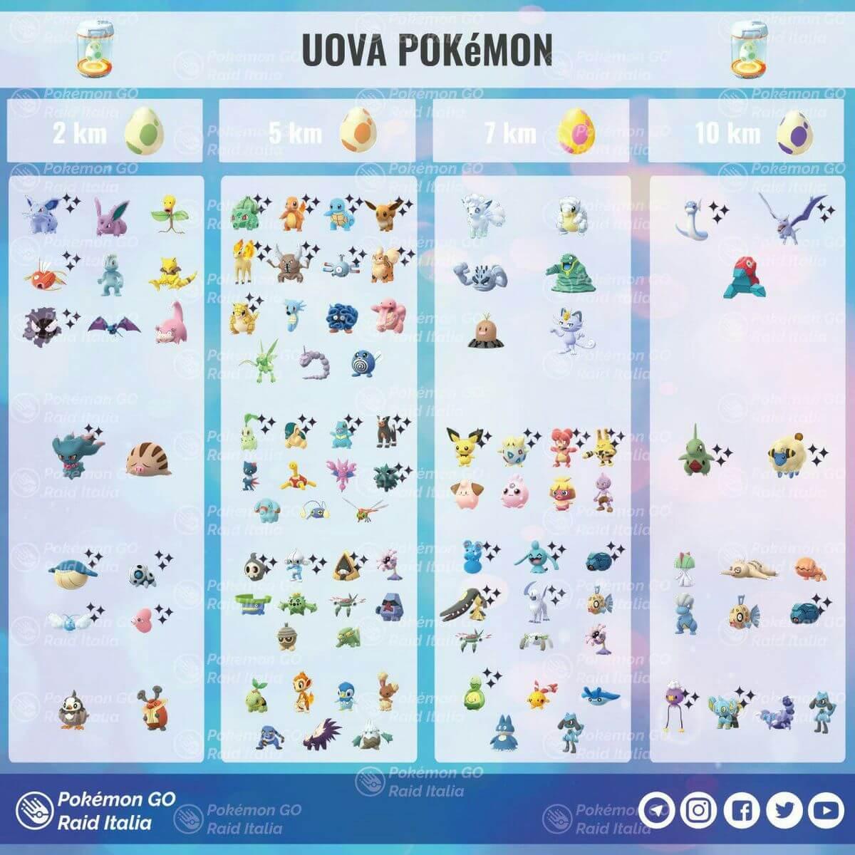Все яйца в Pokemon GO: 2, 5, 7, 10 км