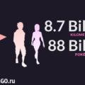 Тренеры Pokemon GO «нашагали» более 8 миллиардов километров