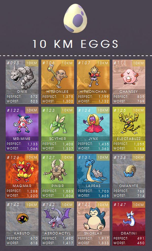pokemon-go-10-km-egg-cp