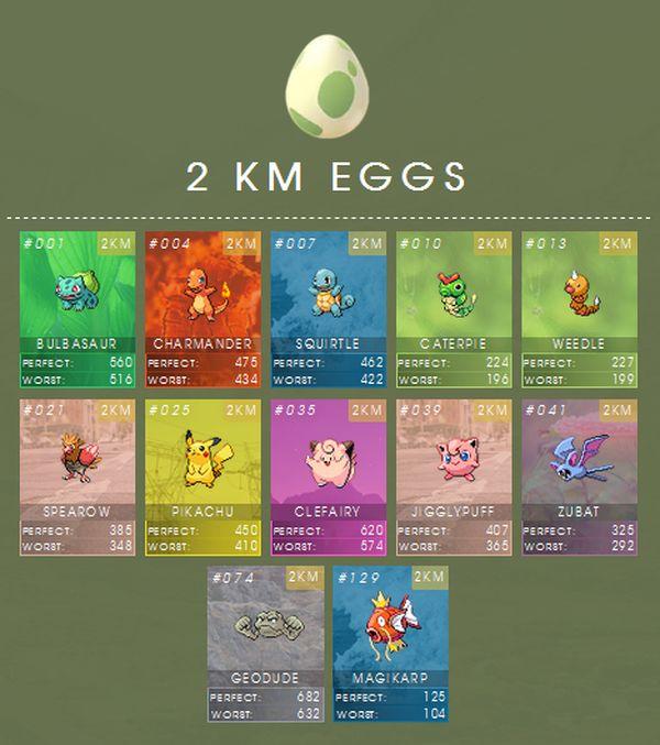 Покемон го яйца 2 км