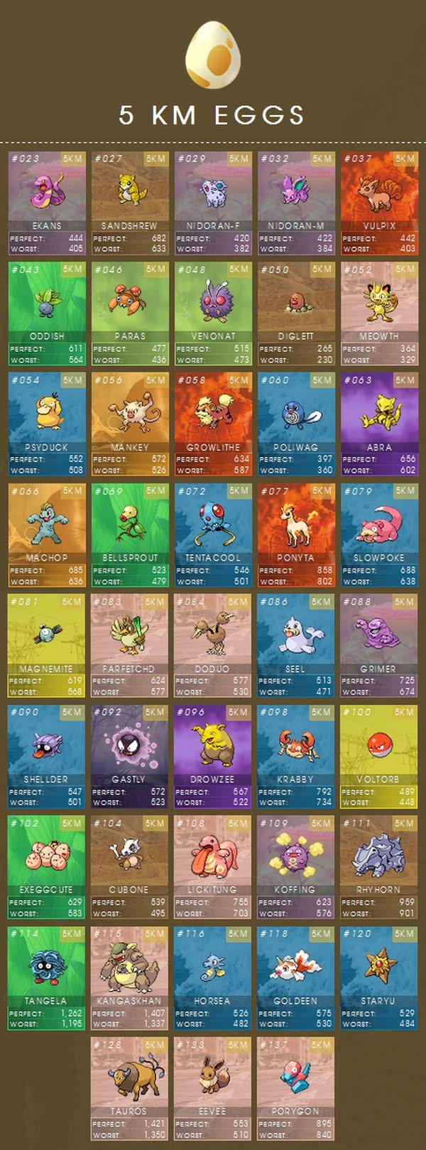 pokemon-go-5-km-egg-cp