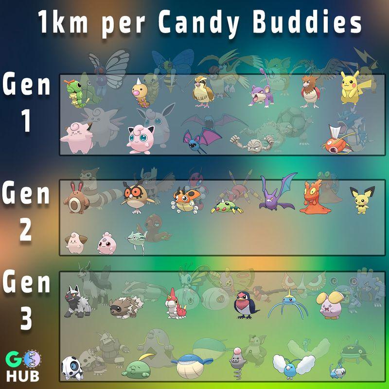Список бадди покемонов в Pokemon GO (1 км - 1 конфета)
