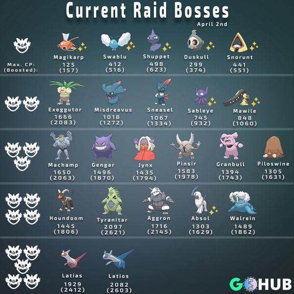 Все рейд боссы Pokemon GO (апрель 2018)