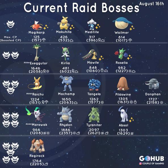Новые рейд боссы в рейдах Покемон ГО (август - сентябрь)