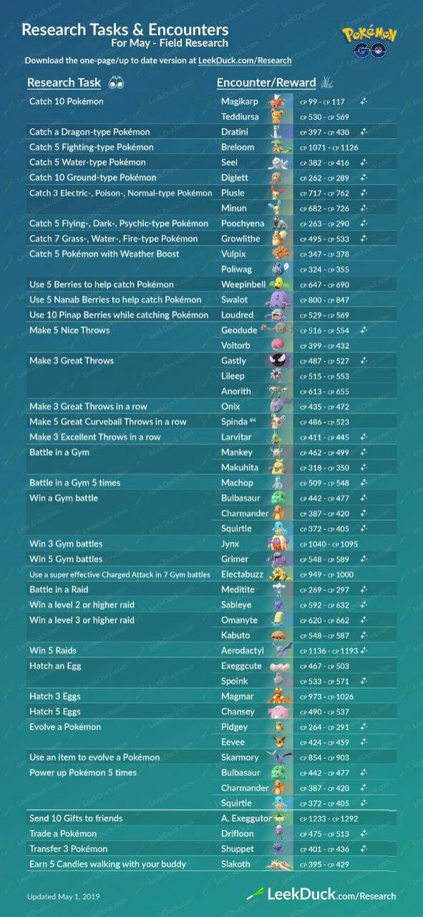 Все квесты Pokemon GO в мае и июне (+награды)