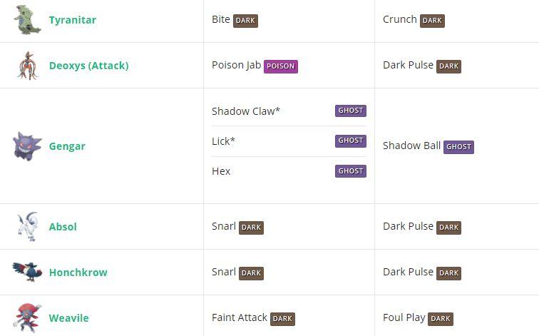 Deoxys (Атакующая форма Деоксис) - EX-рейд босс в Pokemon GO