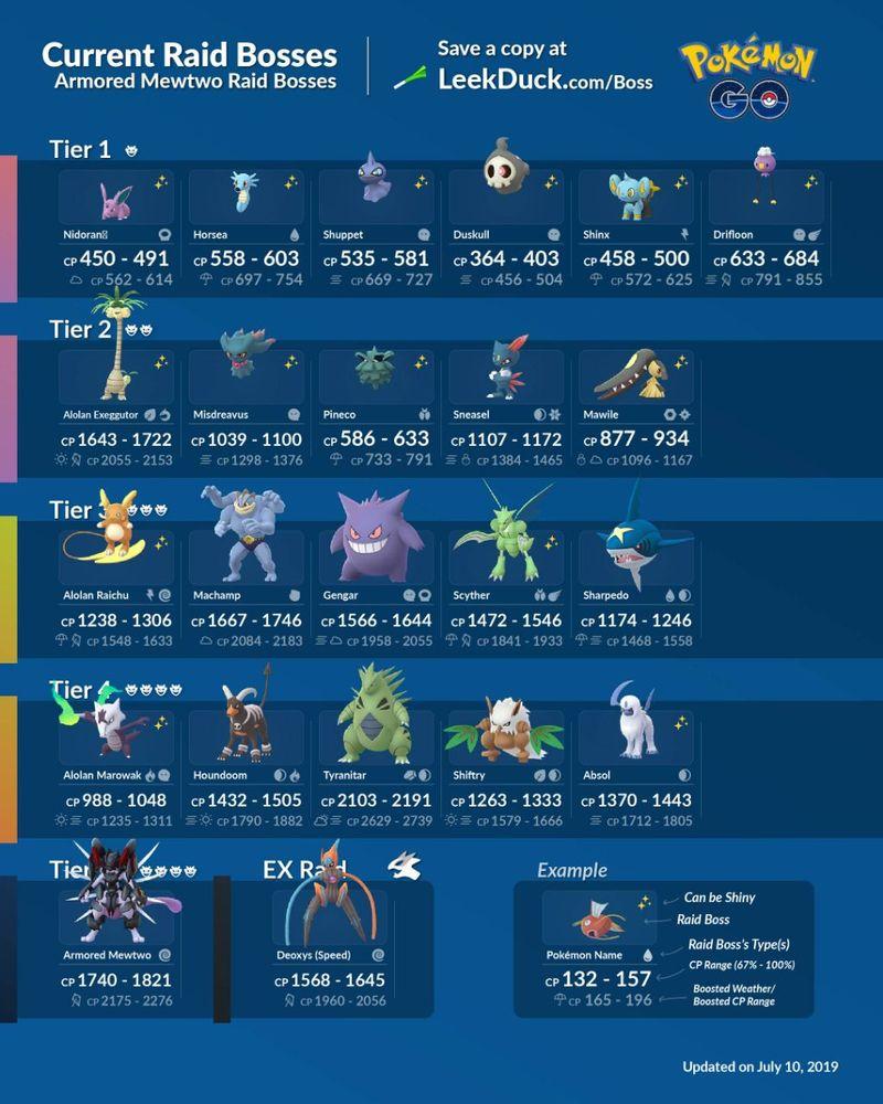 Текущие рейд боссы Pokemon GO (июль)
