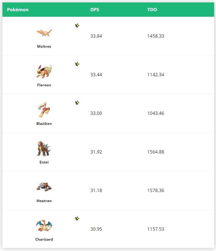 День Сообщества Pokemon GO в мае - Торчик!