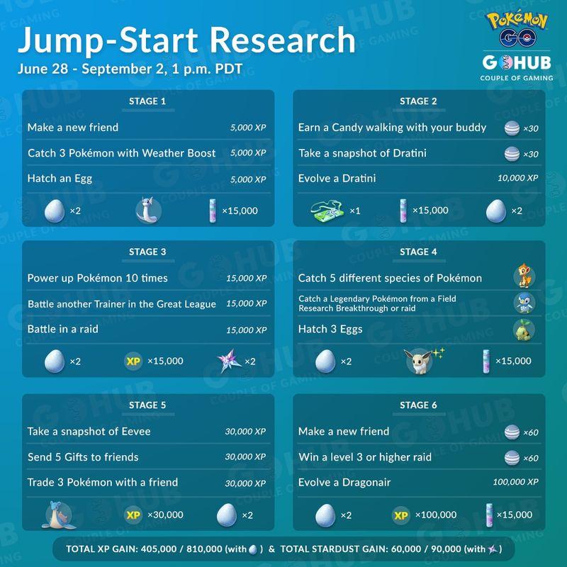 Jump-Start Special Research: все цепочки спецквеста в Pokemon GO