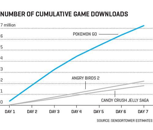 5 мировых рекордов Pokemon GO
