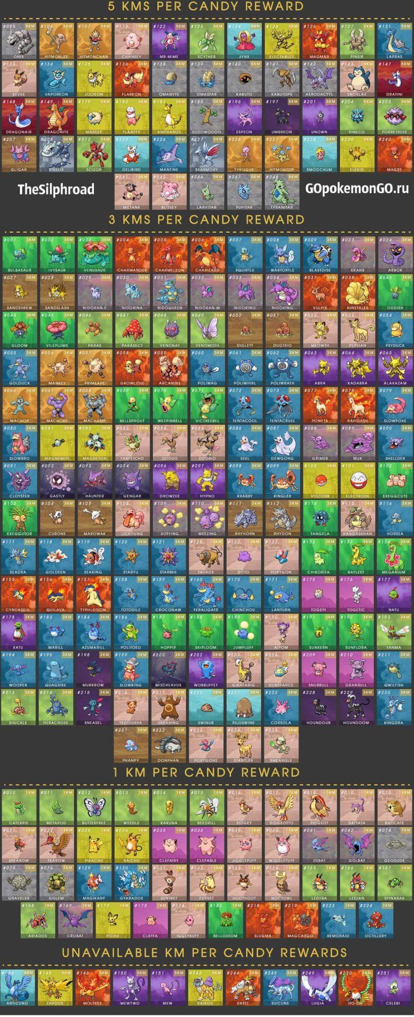 Buddy - таблица конфет