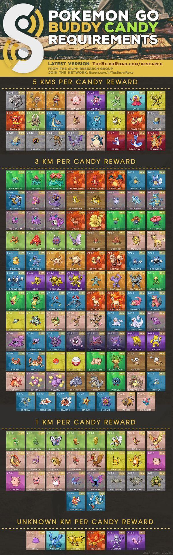 Pokemon GO Buddy - таблица конфет и размеров покемонов