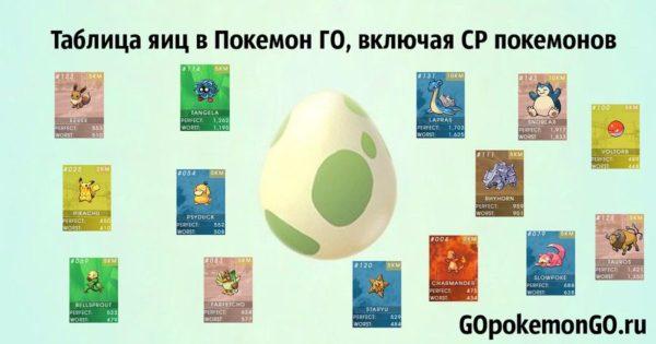 Таблица яиц в Покемон ГО, включая CP покемонов