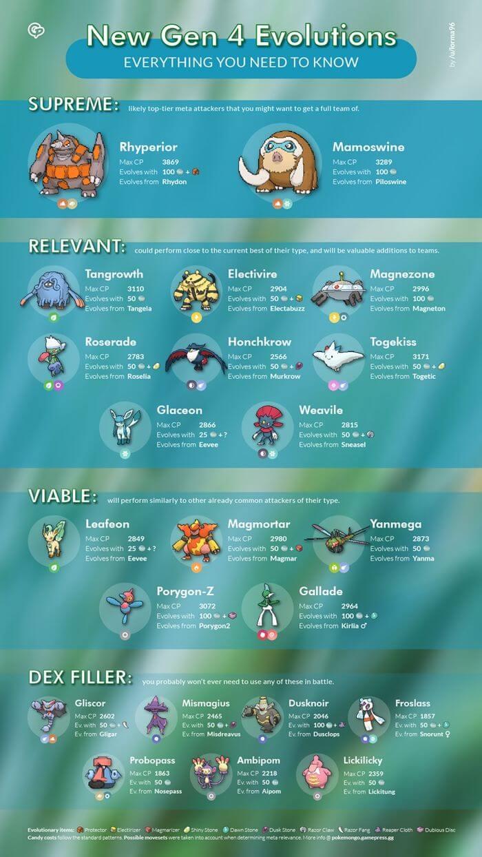 Эволюции в четвертом поколении покемонов в Pokemon GO