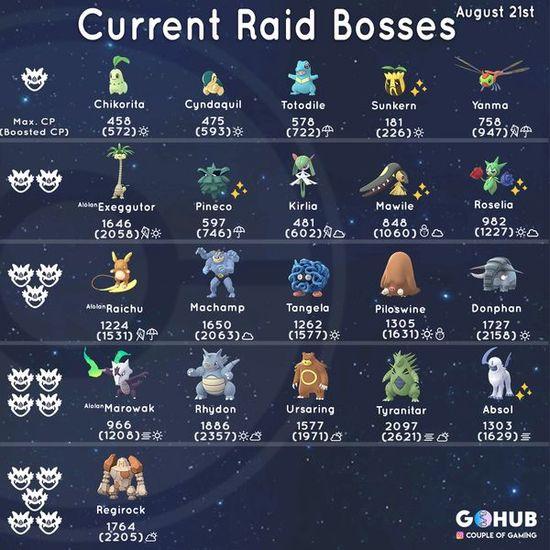 Джото ивент в Pokemon GO: новые рейд боссы, квесты, шайни покемоны
