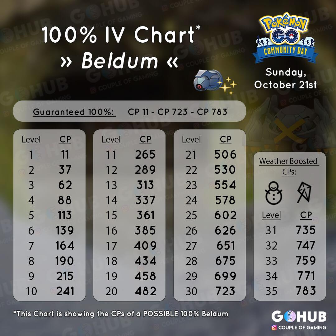 Белдум - максимальный CP и IV