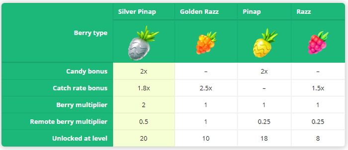 "Silver Pinap Berry (""Серебряный ананас"") в Pokemon GO"