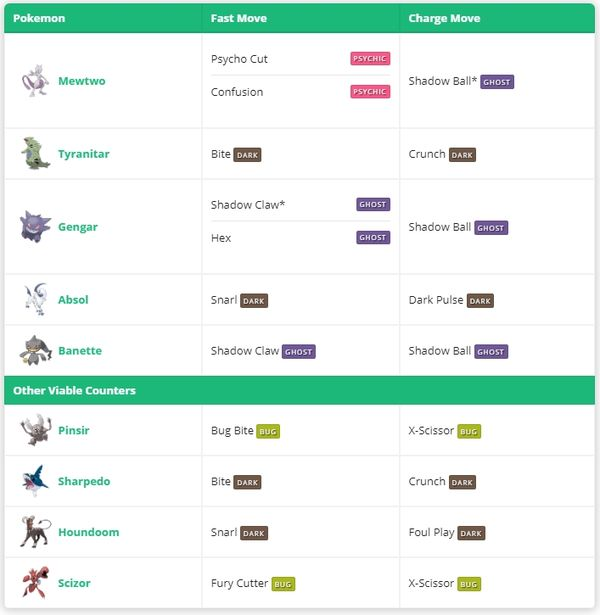 Deoxys (Деоксис) - гайд по EX-рейд боссу в Pokemon GO