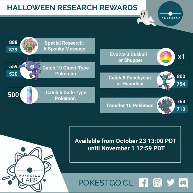 Ивент Хэллоуин 2018 в Pokemon GO: описание, подробности, гайд