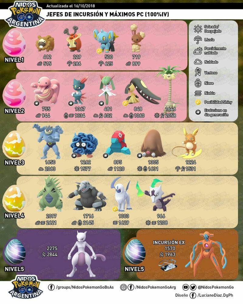Новые рейд боссы Pokemon GO (первая волна покемонов 4 поколения)