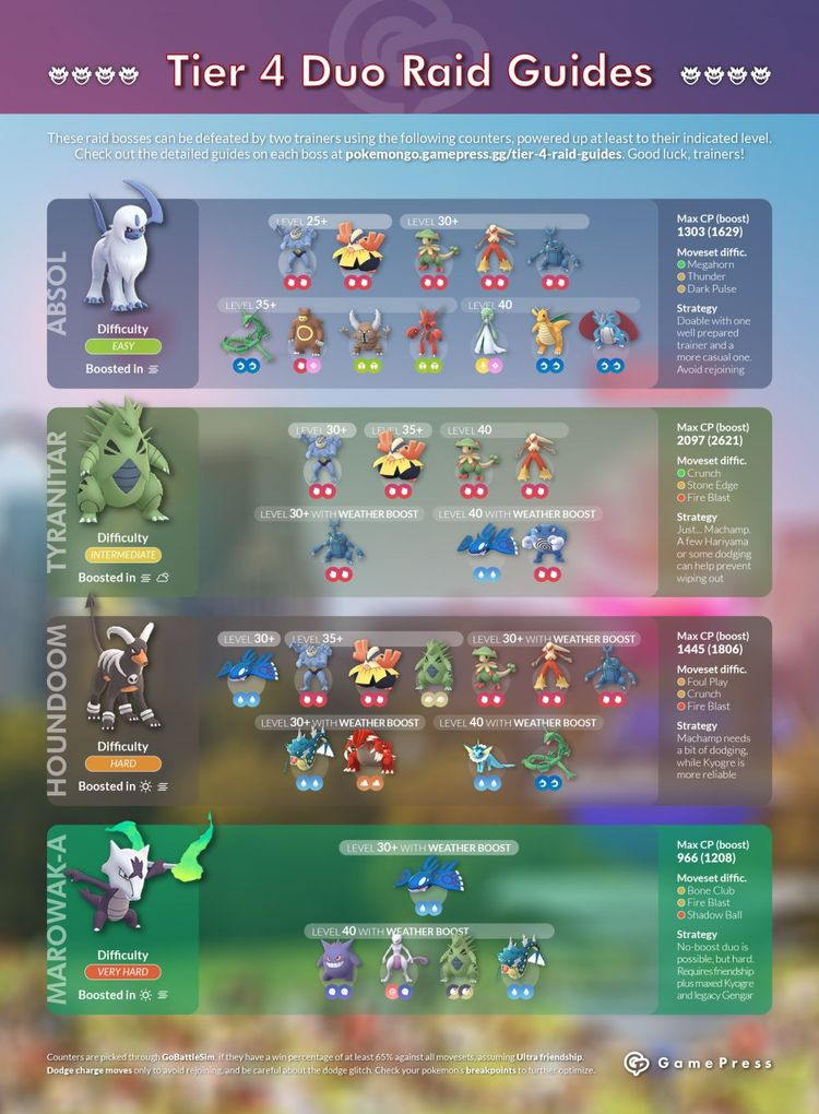 Новые рейд боссы Pokemon GO (октябрь 2018)
