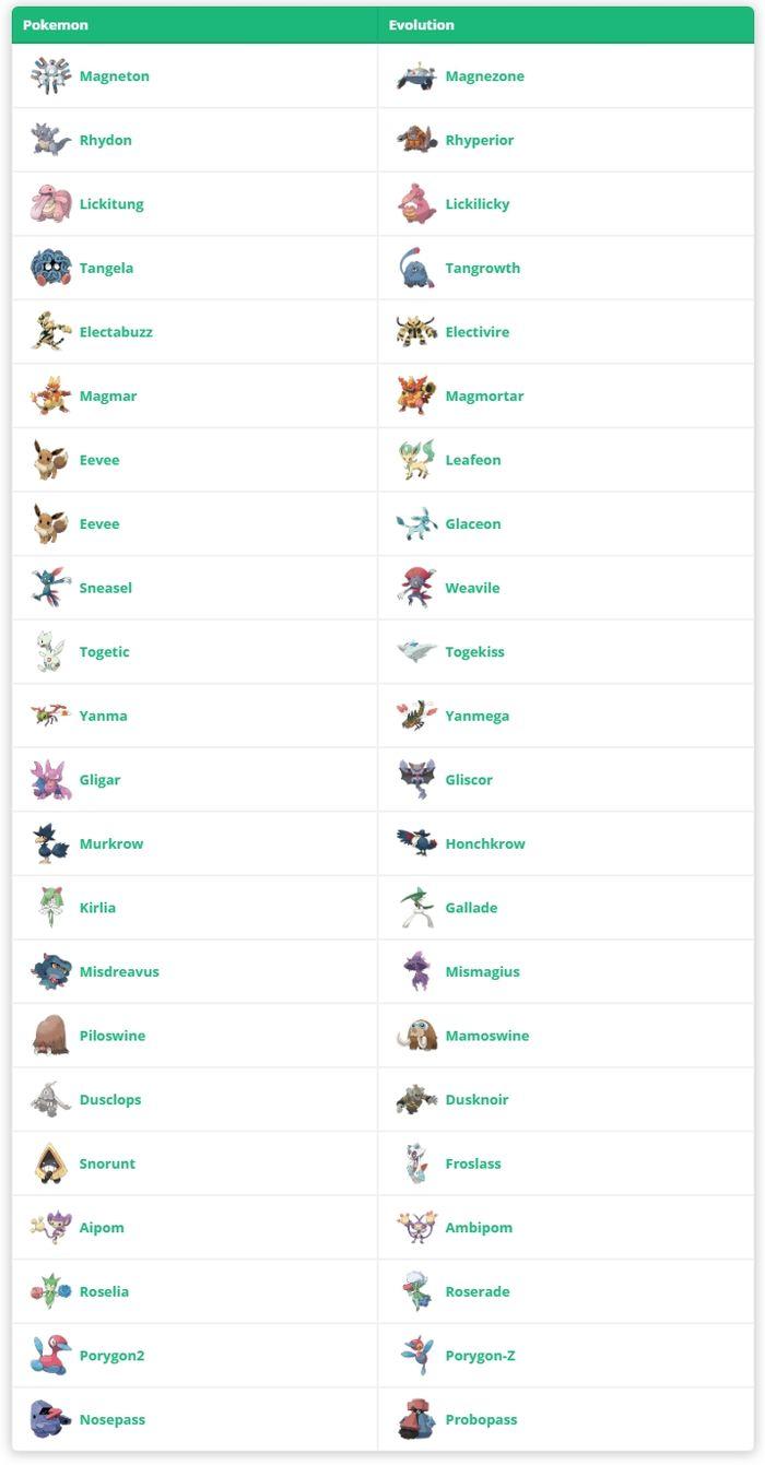 Sinnoh Stone найден в сетевом трафике Pokemon GO!