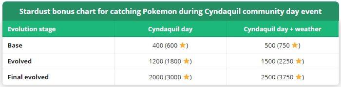 Как заработать много пыли в Pokemon GO: Пыльный ивент и День Сообщества