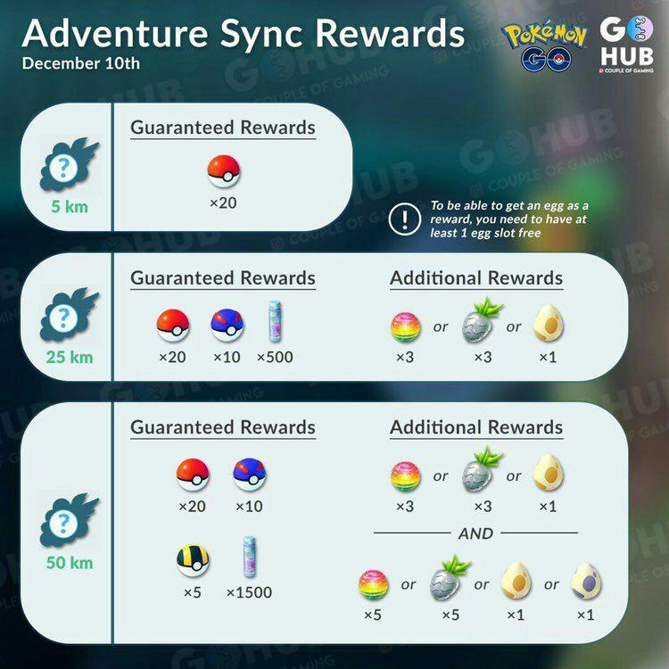 Adventure Sync в Pokemon GO: все, что вам нужно знать
