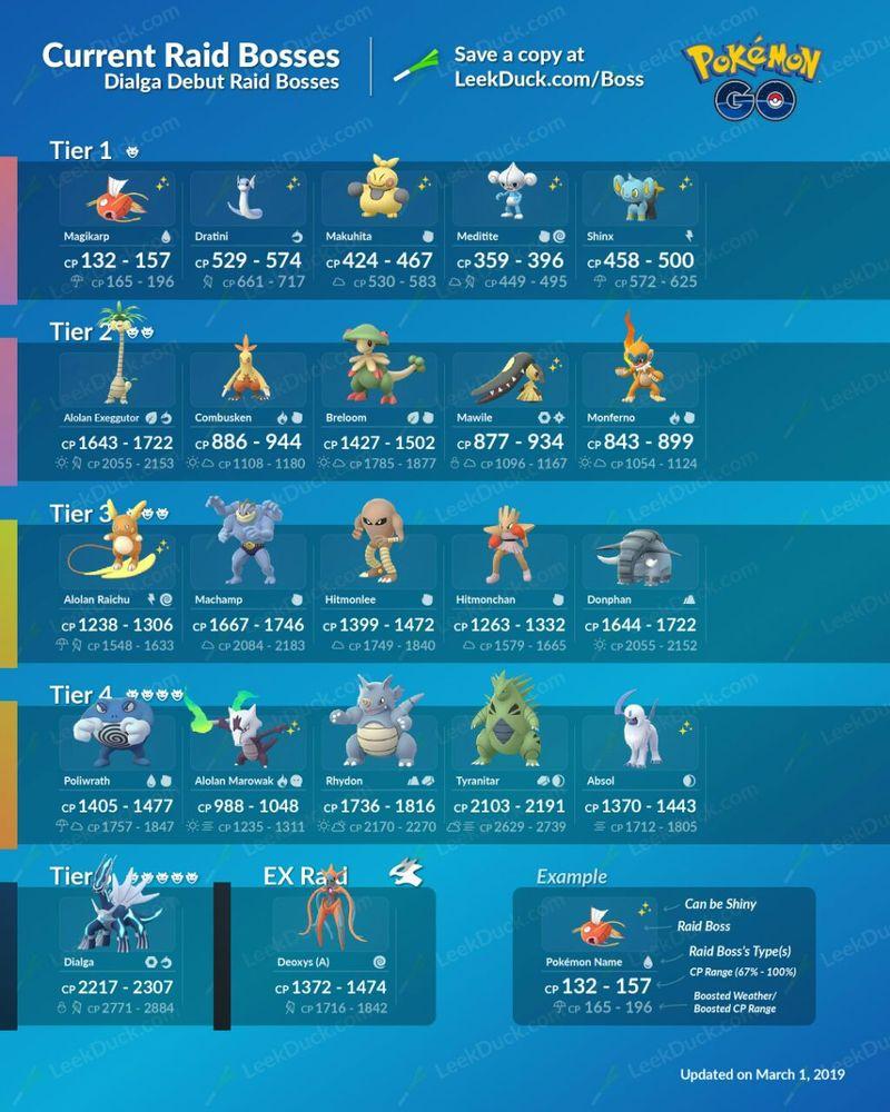 Текущие рейд боссы Pokemon GO (март)